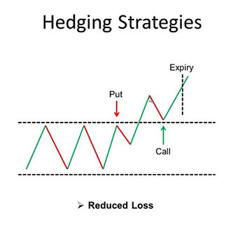 Strategia hedgingowa forex